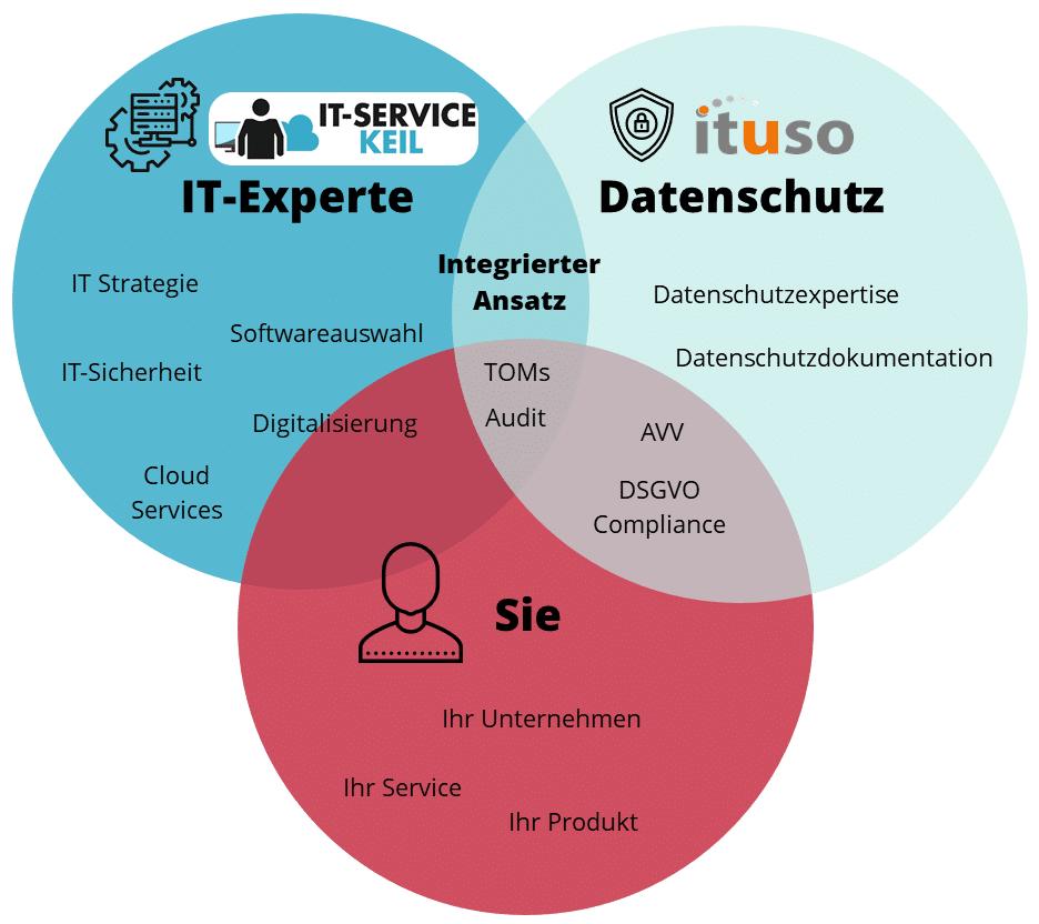 IT-Datenschutz-Schnittmenge
