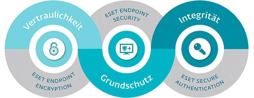 eset-drei-sicherheitsfaktoren