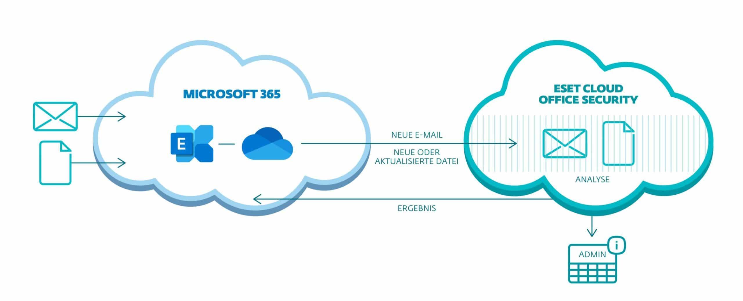 eset-office-cloud-schaubild-365